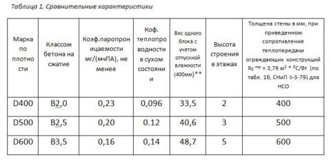 Объемный вес (средняя плотность, Д)