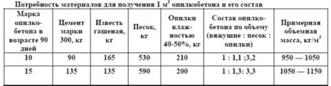 Ориентировочный состав опилкобетона нескольких марок прочности