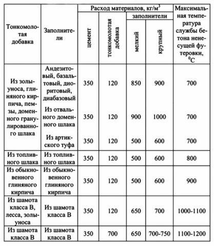 Примерный состав растворов на портландцементе с минеральными лигатурами