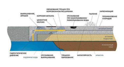 Проблемы бетонного основания