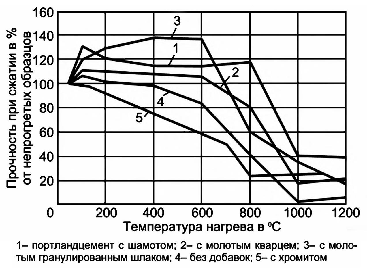 Химия огнеупорного бетона