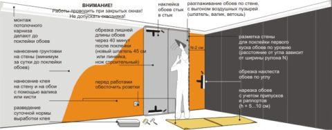 Рекомендации при оклеивании стен обоями