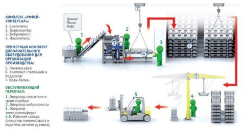 Схема производства изделий из керамзитобетона