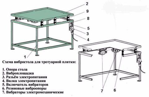 Схема вибростола для производства тротуарной плитки