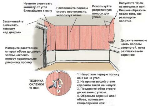 Советы по оклеиванию стен обоями