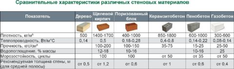 Сравнение керамзитоблока