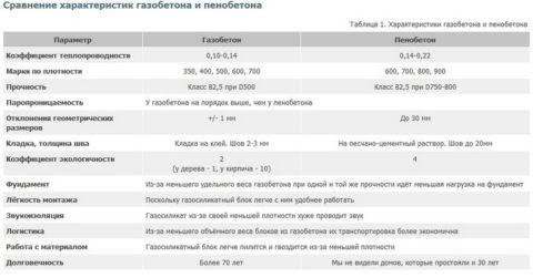 Сравнение пено- и газоблока