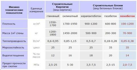 Сравнение пеноблока