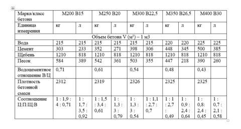 Таблица подбора состава бетона