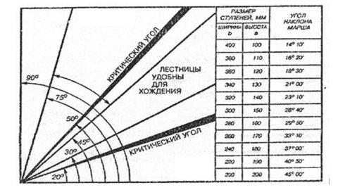 Таблица размеров лестницы