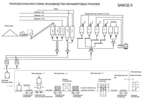 Технологическая схема изготовления керамзитобетона