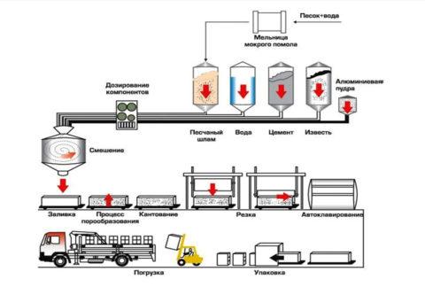 Технологическая схема промышленного производства газосиликатных изделий
