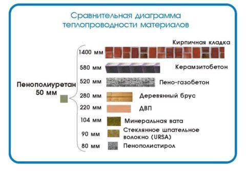 Теплопроводимость керамзитоблока в сравнении с конкурентными материалами