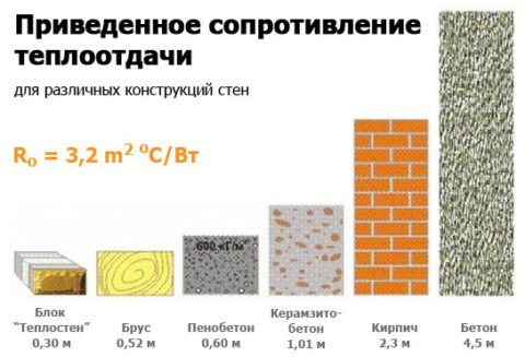 Теплопроводность материала