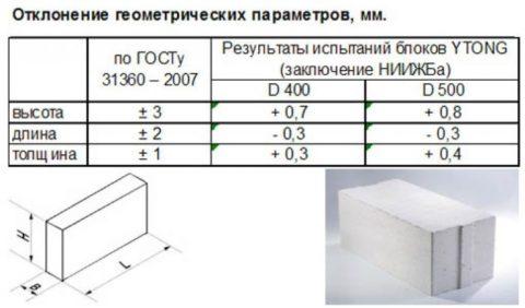 Внешний вид и геометрия изделия