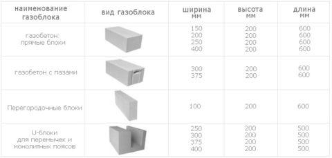 Ячеистобетонные блоки, размеры