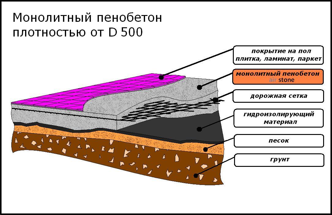Применение конструкционно-теплоизоляционного вида