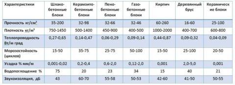 Характеристики шлакобетона в сравнении с основными конкурентами
