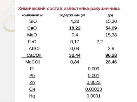 Химический состав ракушняка