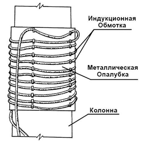 Индукционный обогрев бетона схема