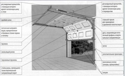 Из чего состоят секционные гаражные ворота