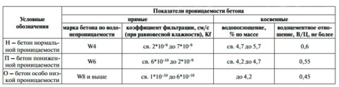 Классификация водопроницаемости бетона