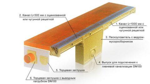 Конструкция лотков с пескоуловителем