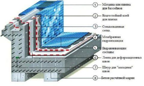 На схеме показан «пирог» бетонной чаши с местом установки гидропрокладки