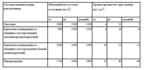 Некоторые характеристики ракушняка в зависимости от месторождения