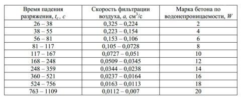Определение значений водонепроницаемости по воздухопроницаемости материалов