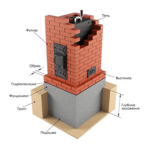 Основные элементы камина