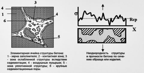 Пример структурной ячейки