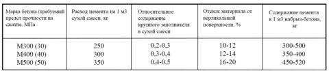 Примерный состав торкрет бетона