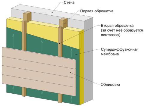 Простая схема устройства вентилируемого фасада своими руками