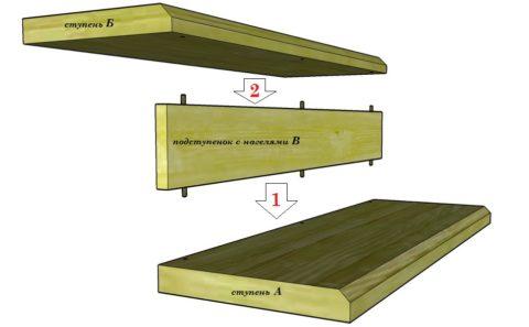 Проступи и подступенки готовых деревянных заготовок могут иметь монтажные пазы и нагели