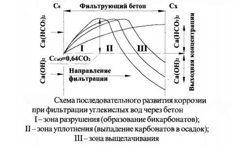 Развитие углекислотной коррозии