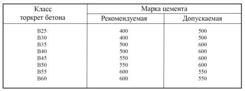 Рекомендуемые марки цемента