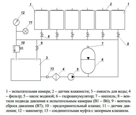 Схема гидравлической установки УВБ-МГ4