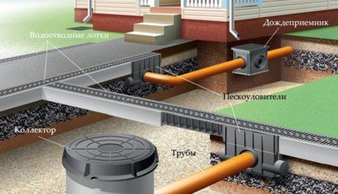 Схема организации ливневки на даче