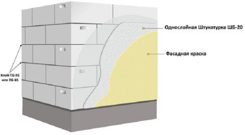 Схема отделки газобетонных стен