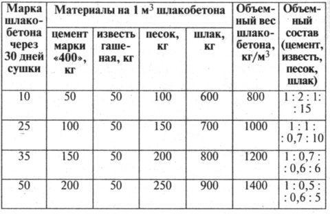 Шлакобетон: пропорции