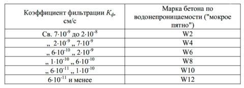 Сравнение коэффициентов фильтрации и марки водонепроницаемости бетона