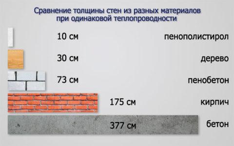 Сравнение теплоэффективности