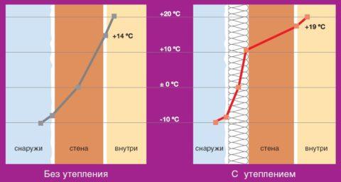 Точка росы – 0 градусов