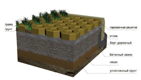 Устройство пирога парковки с использованием бетонной решетки в разрезе