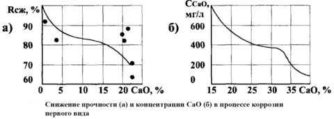 Влияние CaO на прочность бетона