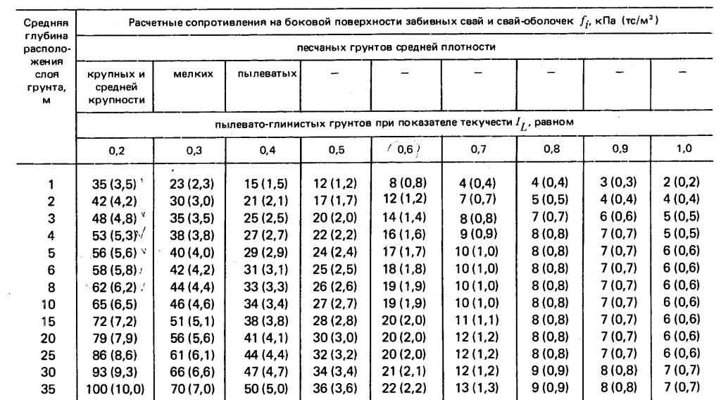 Сводная таблица расчетного сопротивления набоковую поверхность забивных свай