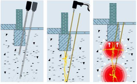 Эффект гидроразрыва