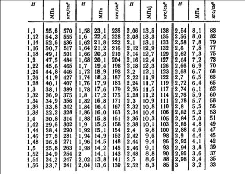 Эталонная таблица зависимости прочности от Н