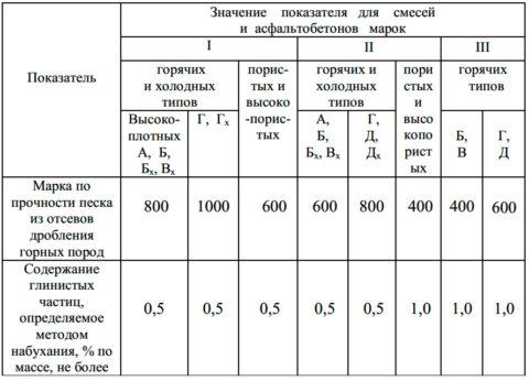 Физико-механические свойства мелких заполнителей